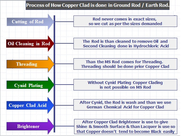 process-of-copper-clad-grounding-earth-rod